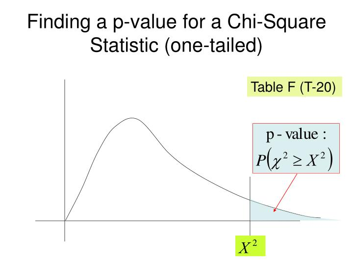 Finding a p-value for a Chi-Square Statistic (one-tailed)
