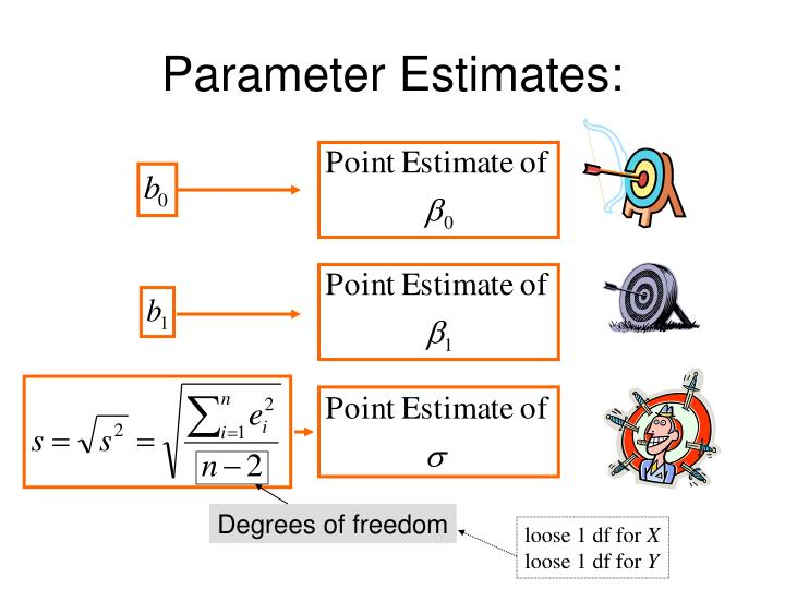 Parameter Estimates: