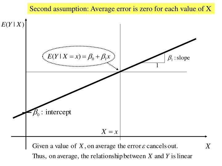 Second assumption: Average error is zero for each value of X