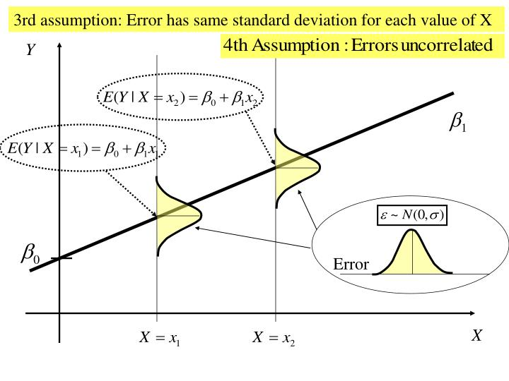 3rd assumption: Error has same standard deviation for each value of X