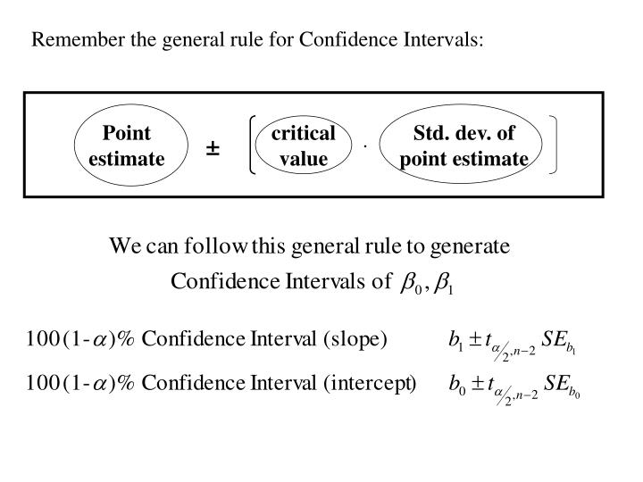 Remember the general rule for Confidence Intervals: