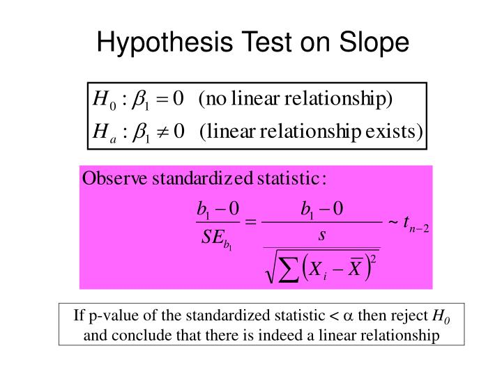 Hypothesis Test on Slope