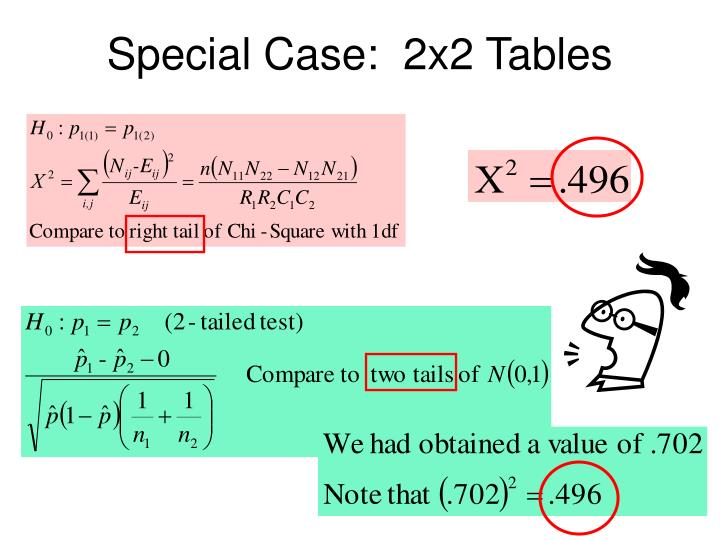 Special Case:  2x2 Tables