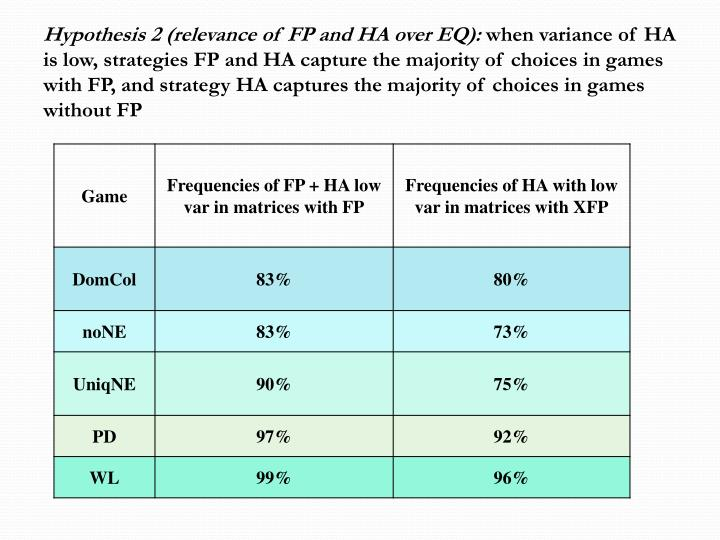 Hypothesis 2 (relevance of FP and HA over EQ):