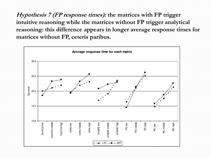 Hypothesis 7 (FP response times):