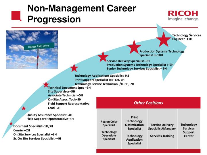 Non-Management Career Progression