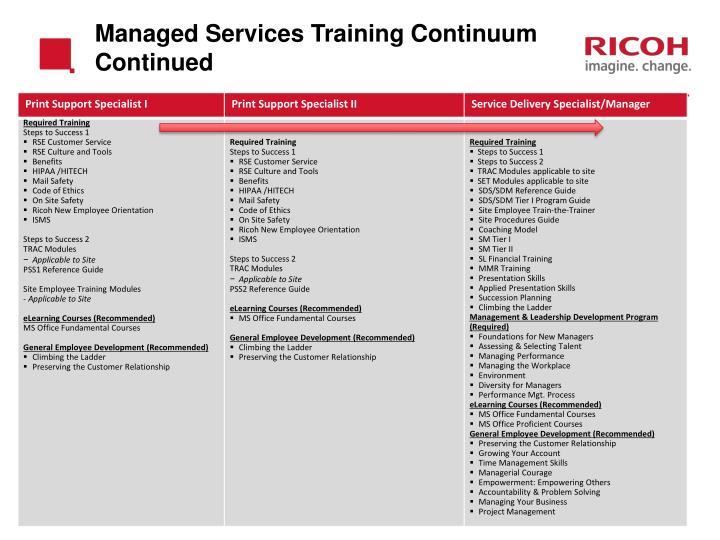 Managed Services Training Continuum  Continued
