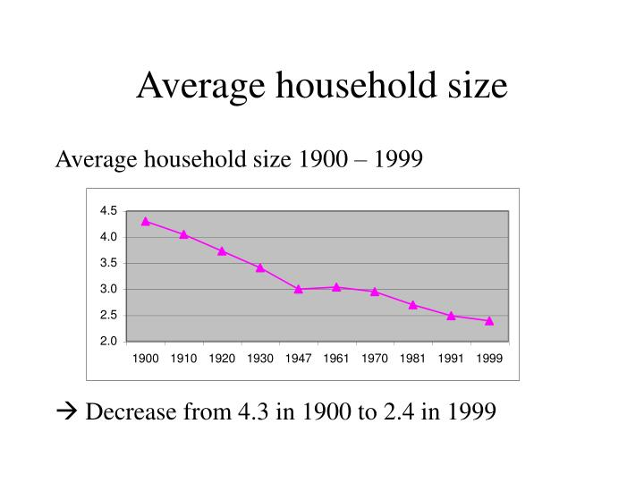 Average household size