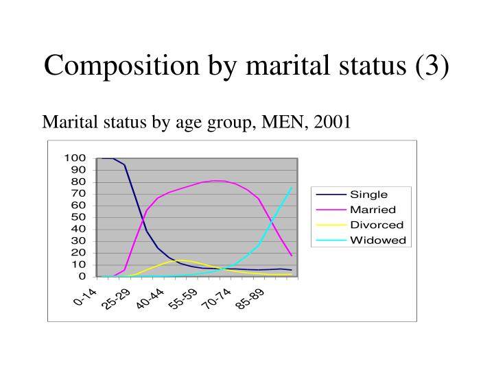 Composition by marital status (3)