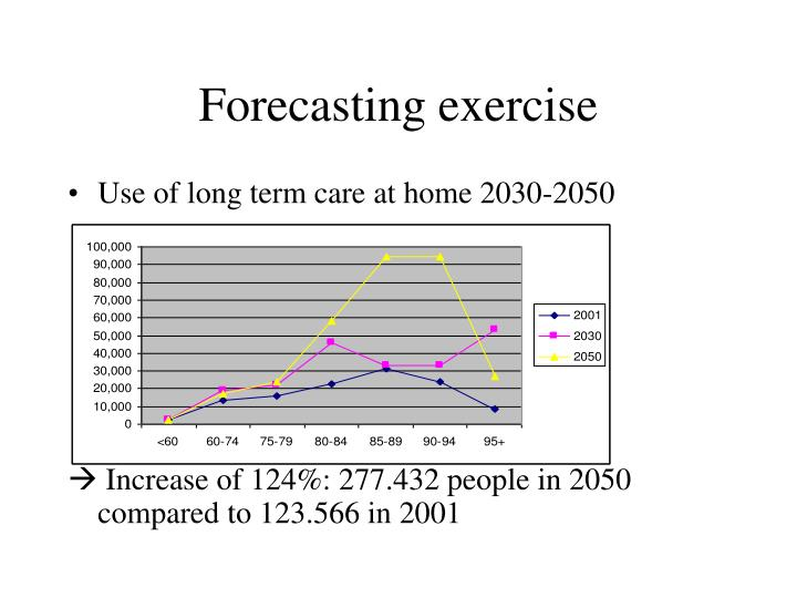 Forecasting exercise