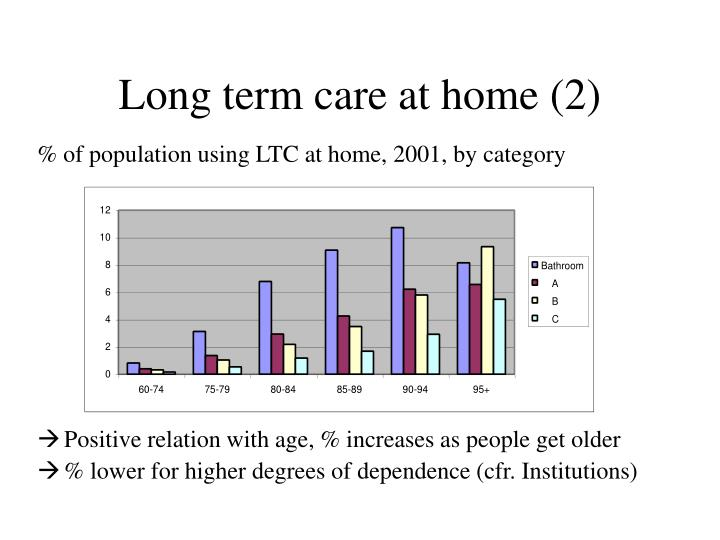 Long term care at home (2)