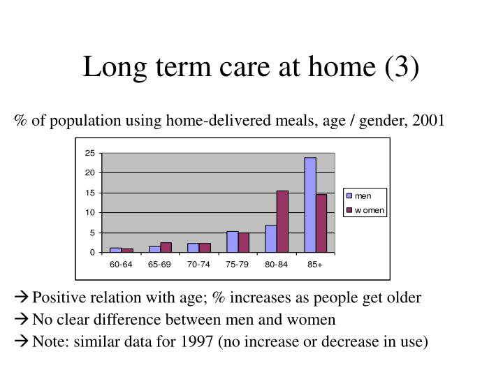 Long term care at home (3)