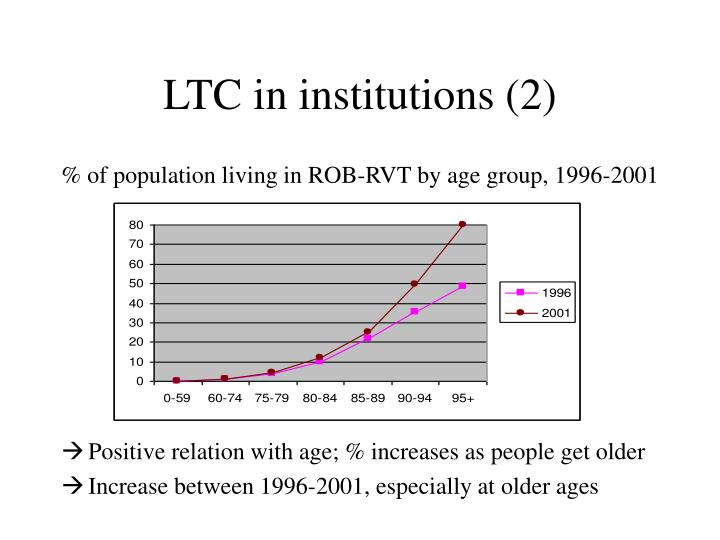 LTC in institutions (2)