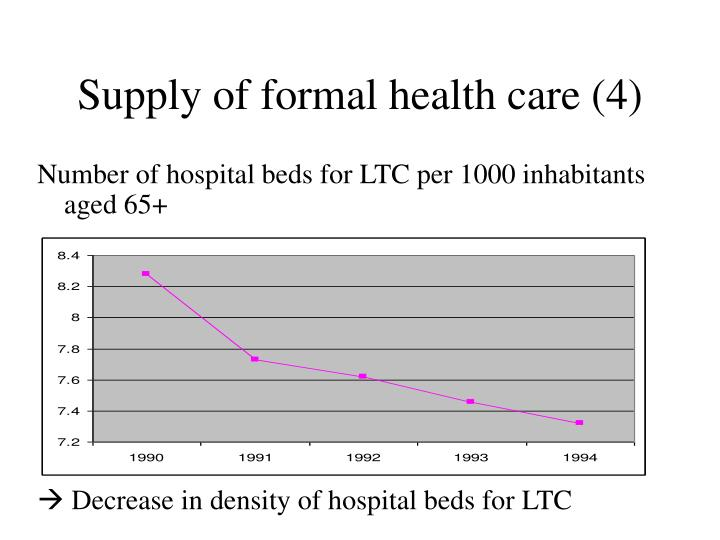 Supply of formal health care (4)