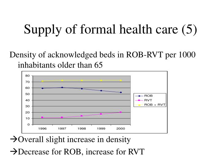 Supply of formal health care (5)