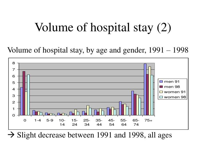 Volume of hospital stay (2)