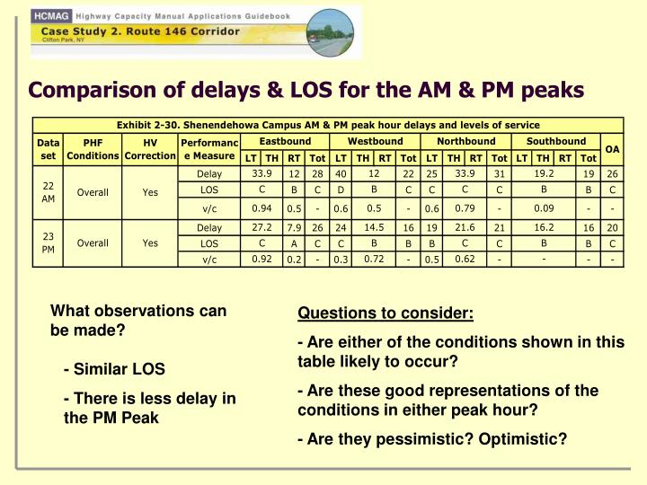 Comparison of delays & LOS for the AM & PM peaks