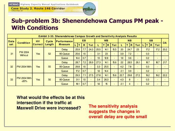 Sub-problem 3b: Shenendehowa Campus PM peak - With Conditions