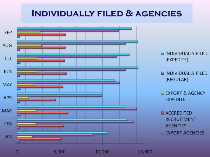 Individually filed & agencies