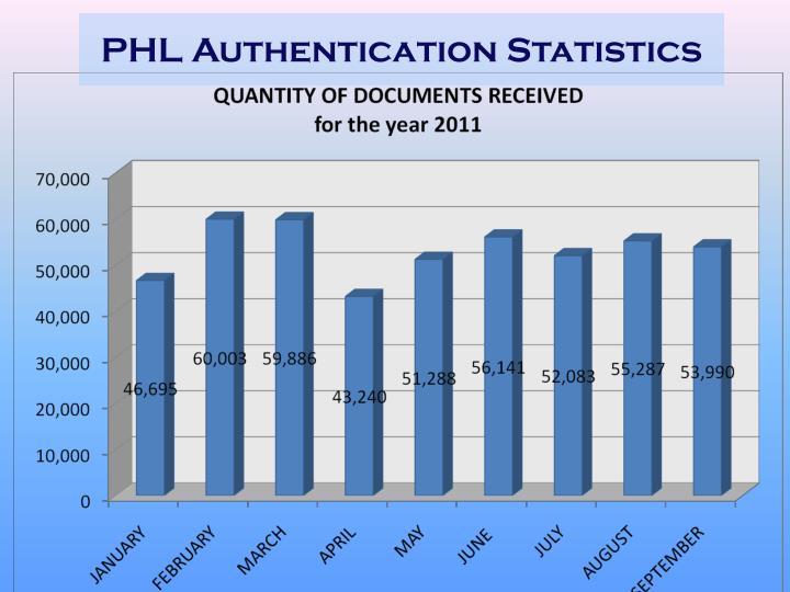 PHL Authentication Statistics