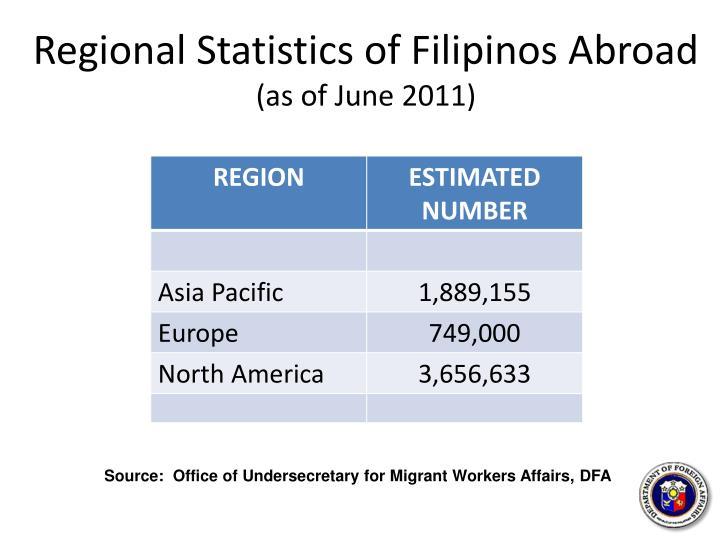 Regional Statistics of Filipinos Abroad