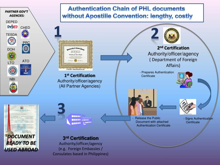 Authentication Chain of PHL documents