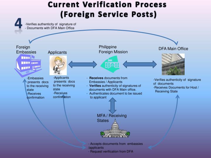 Current Verification Process