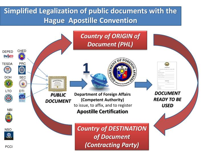 Simplified Legalization of public documents with the Hague