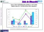 casos y tasas de notificaci n de paf en de 15 a os regi n cuyo se 1 20 a os 2012 2013 argentina