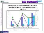 casos y tasas de notificaci n de paf en de 15 a os regi n nea se 1 20 a os 2012 2013 argentina