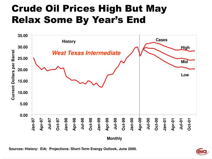 Crude Oil Prices High But May Relax Some By Year's End