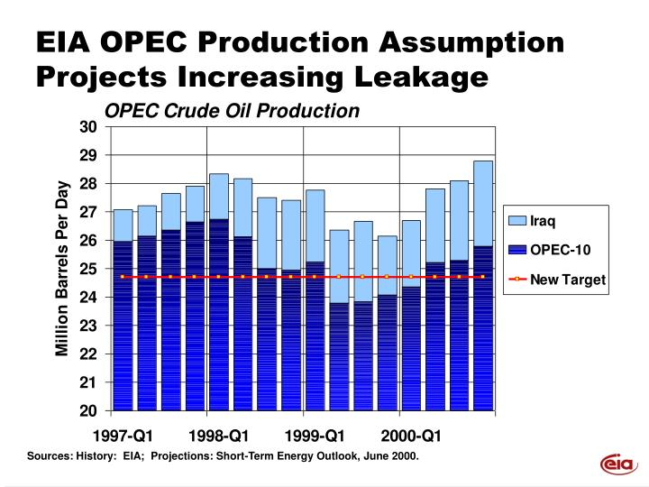 EIA OPEC Production Assumption Projects Increasing Leakage
