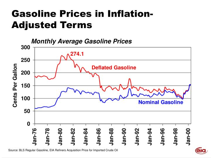 Gasoline Prices in Inflation-Adjusted Terms