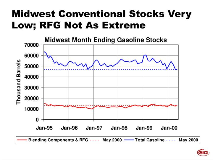 Midwest Conventional Stocks Very Low; RFG Not As Extreme