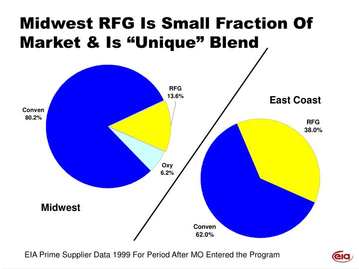 """Midwest RFG Is Small Fraction Of Market & Is """"Unique"""" Blend"""
