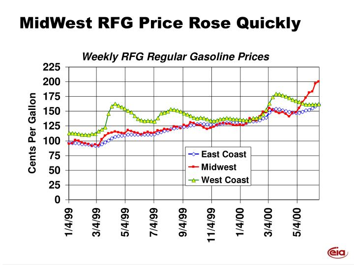 MidWest RFG Price Rose Quickly