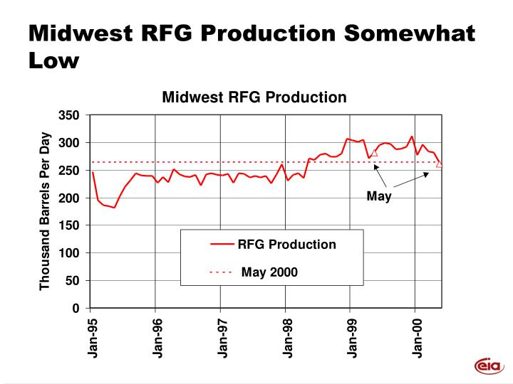 Midwest RFG Production Somewhat Low