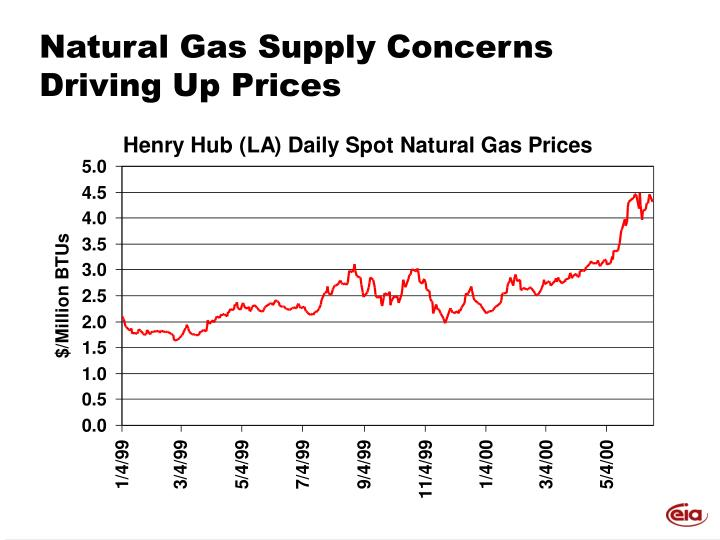 Natural Gas Supply Concerns Driving Up Prices