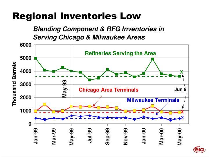Regional Inventories Low