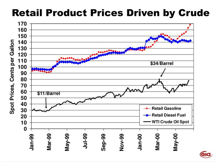Retail Product Prices Driven by Crude