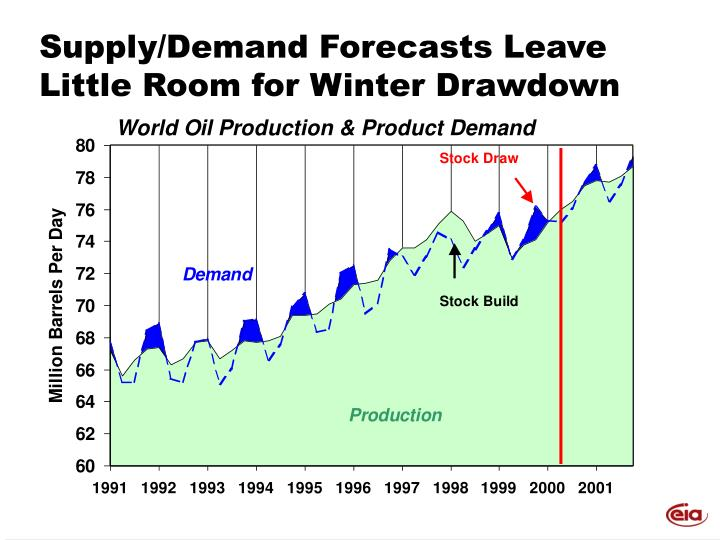 Supply/Demand Forecasts Leave Little Room for Winter Drawdown