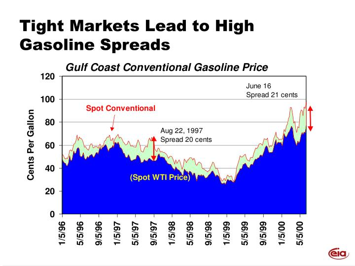 Tight Markets Lead to High Gasoline Spreads
