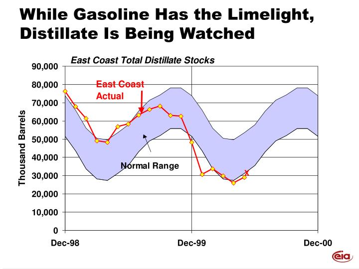 While Gasoline Has the Limelight, Distillate Is Being Watched