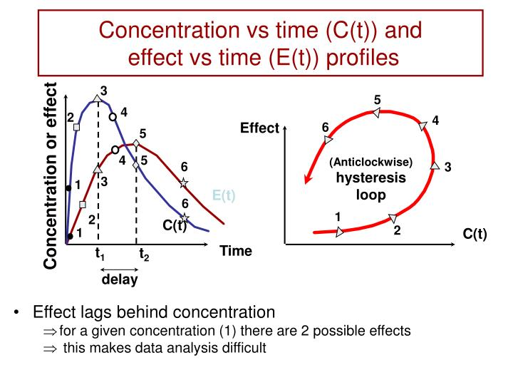 Concentration vs time (C(t)) and
