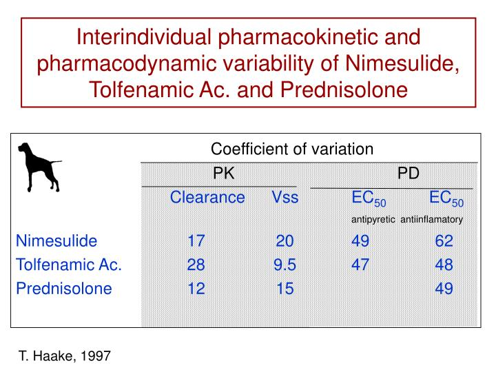 Interindividual pharmacokinetic and pharmacodynamic variability of Nimesulide, Tolfenamic Ac. and Prednisolone