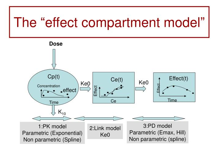 "The ""effect compartment model"""