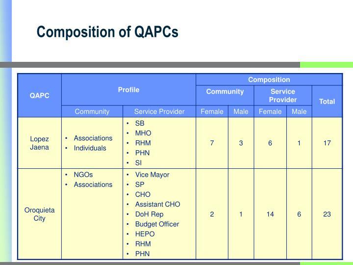 Composition of QAPCs