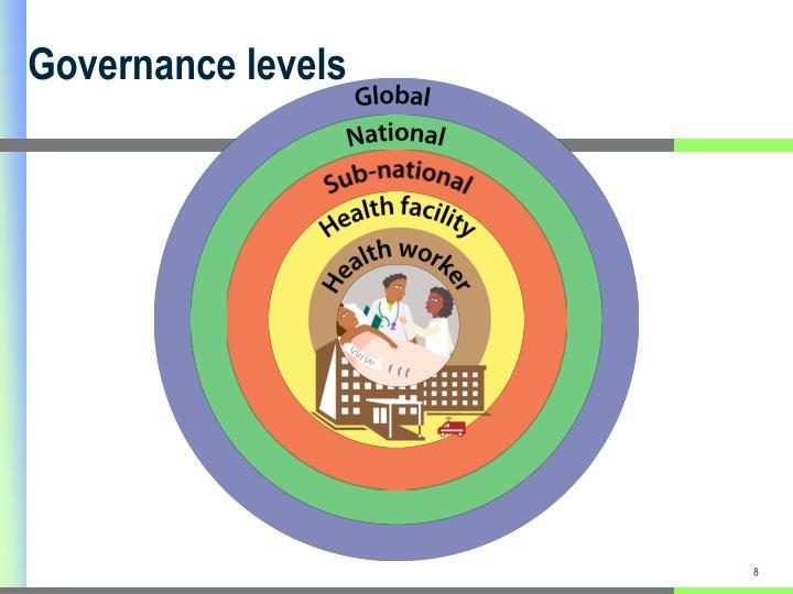 Governance levels