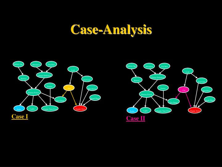 Case-Analysis