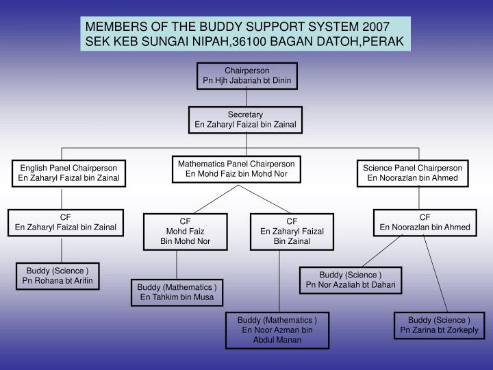 MEMBERS OF THE BUDDY SUPPORT SYSTEM 2007
